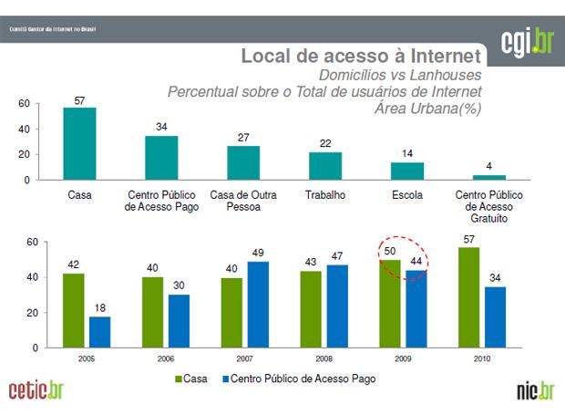 Muitos brasileiros ainda acessam a Internet em lanhouses (Foto: Divulgação)