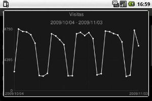 Gráfico de Visitações no site/blog por período (Foto: Divulgação)