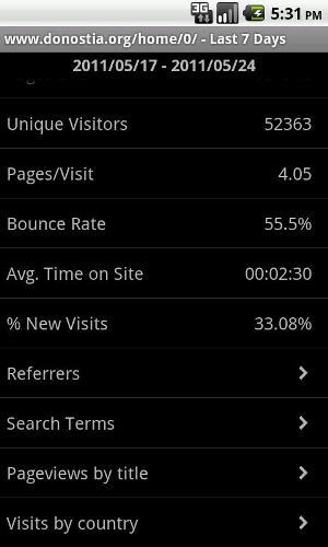 Estatísticas do site/blog nos últimos sete dias (Foto: Divulgação)