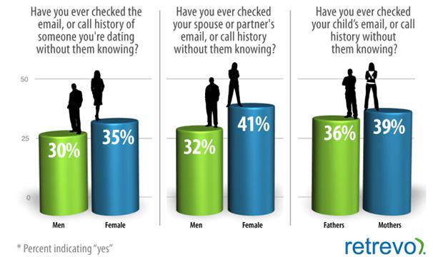Você já chegou o celular ou o email do namorado/marido/filho sem ele saber? (Foto: Retrevo)