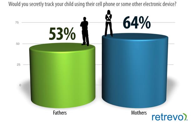 Você já rastreou o seu filho com um dispositivo eletrônico ou com celular? (Foto: Retrevo)