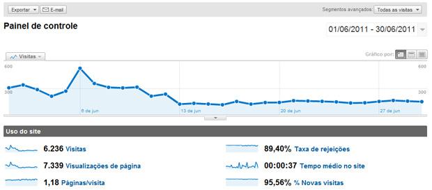 Monitorando seus visitantes do Tumblr no Google Analytics (Foto: Reprodução / Teresa Furtado)