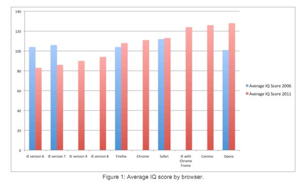 Estudo da AptiQuant com navegadores e QI (Foto: AptiQuant)