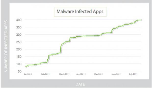 Número total de apps infectados (Foto: Divulgação)
