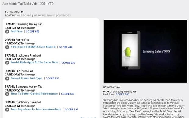 Tabela dos top 10 comerciais de tablets (Foto: Reprodução/TechTudo)