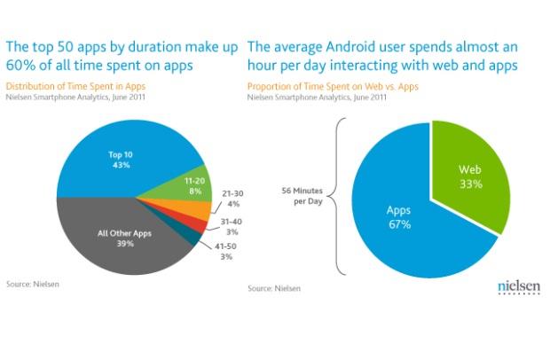 67% preferem apps à navegar na web (Foto: Nielsen)