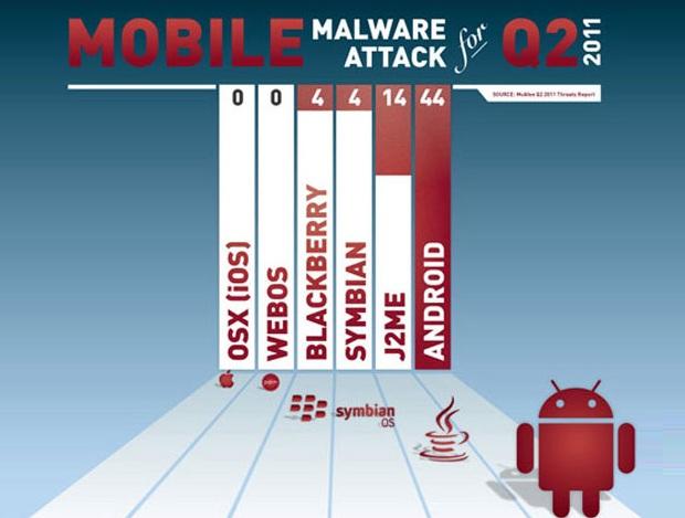 Ranking dos sistemas mais atacados no segundo trimestre (Foto: McAfee)