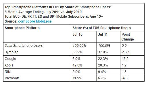 Dados do uso dos principais sistemas operacionais móveis do mercado (Foto: comScore)