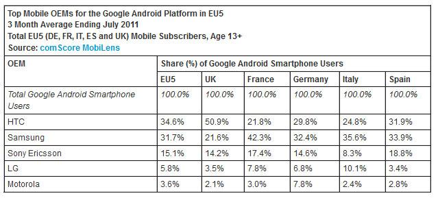 Tabela comparativa entre as principais fabricantes de smartphone com Android (Foto: comScore)
