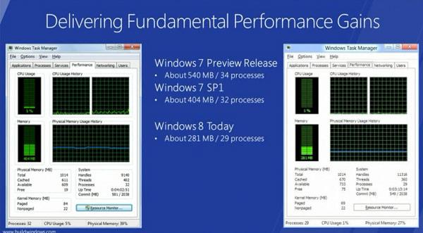 Tabela comparativa de desempenho do Windows 7 e o Windows 8 (Foto: Divulgação)