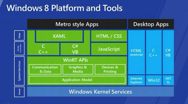 Windows 8 Developer Preview. (Foto: Divulgação)