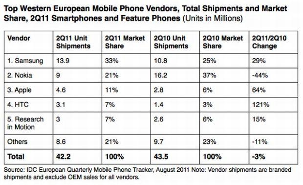 Principais empresas vendedoras de smartphone na Europa em 2011 (Foto: Reprodução)