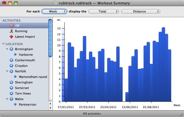 RubiTrack monta gráficos do seu desempenho (Foto: Reprodução)