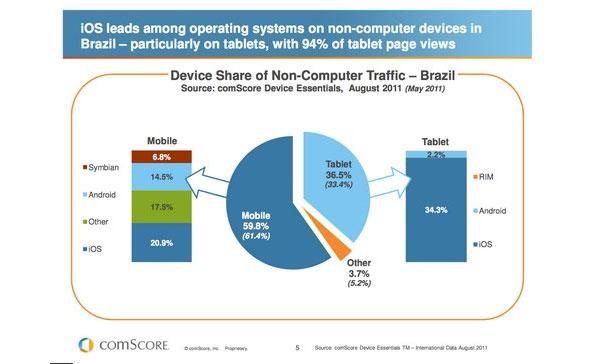 Navegabilidade móvel é um mercado punjante no Brasil, mostram pesquisas (Foto: comScore)
