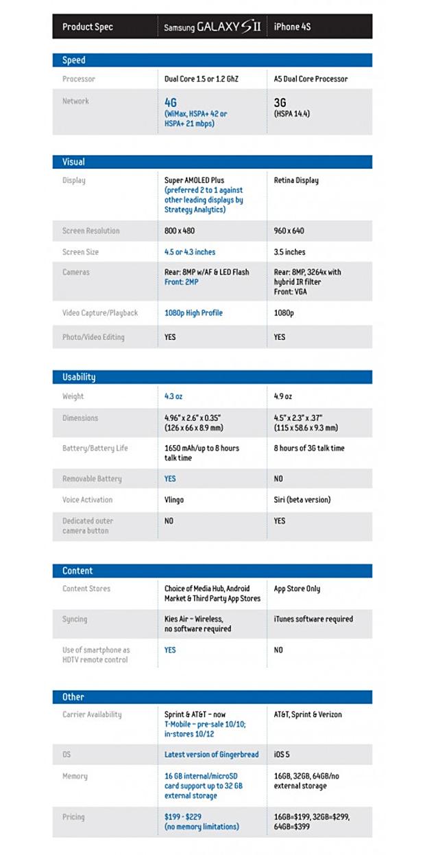 Comparação entre o Galaxy S II e o iPhone 4S (Foto: Reprodução)