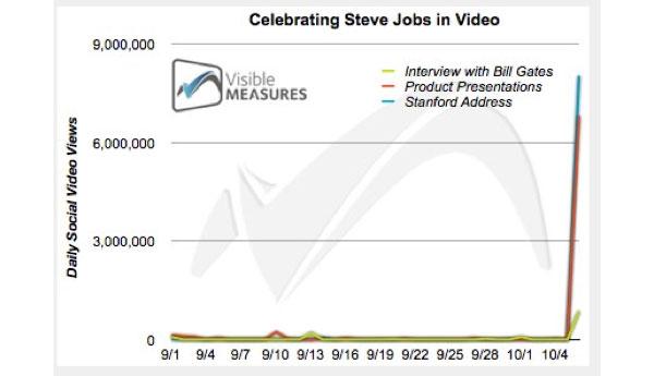 Discurso Jobs Youtube (Foto: Reprodução)