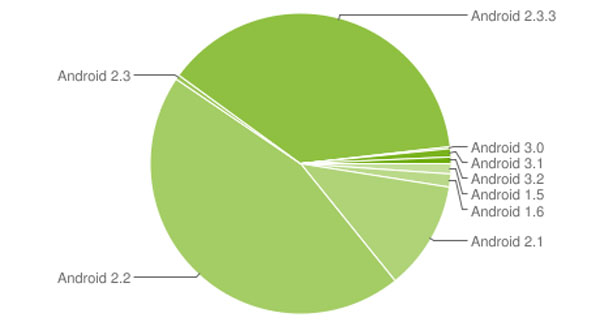 Sucesso nos smartphones contrasta com o desempenho fraco do Android nos tablets (Foto: Reprodução)