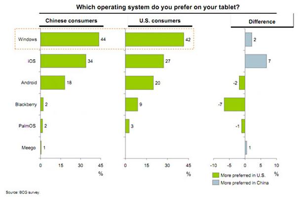 Qual sistema operacional você prefere em seu tablet? (Foto: Reprodução)