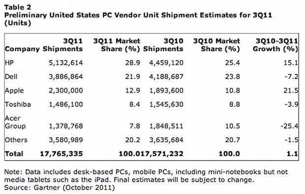 A pesquisa sobre as vendas de PCs exclui o iPad. (Foto: Divulgação)