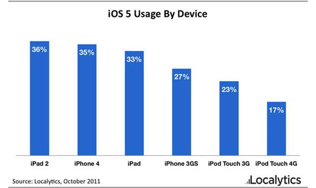 Estatística de uso do iOS 5 (Foto: Divulgação)