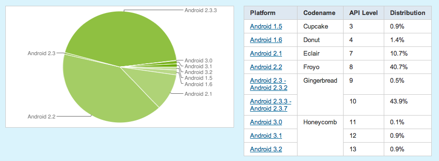 Gráfico de participação das versões do Android atualmente instaladas nos dispositivos ativos com o sistema (Foto: Divulgação)