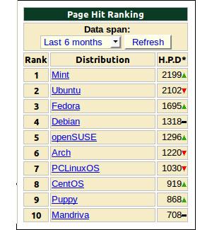 Ranking da DistroWatch. (Foto: Divulgação)