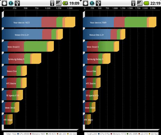 Comparativo de eficiência de desempenho: à esquerda, a ROM original, e à direita, o Cyanogem; instalado em um HTC. (Foto: Droid Connection)