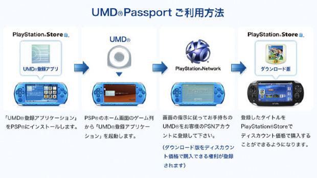 Sony explica como migrará jogos do PSP para o PS Vita com UMD Passport (Foto: Divulgação)