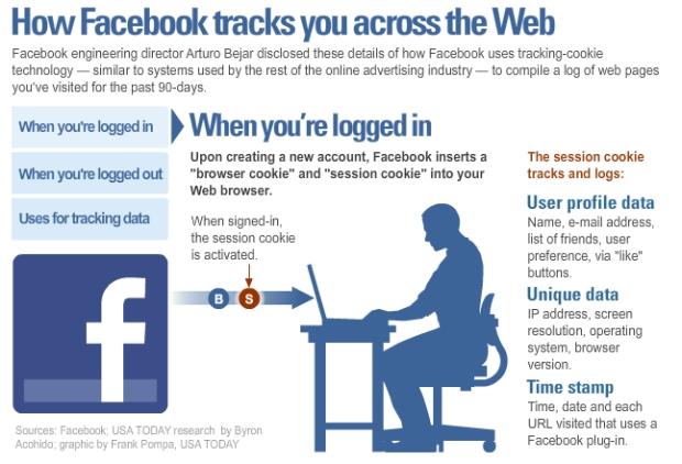 Gráfico mostra como o Facebook rastreia a navegação dos usuários (Foto: Divulgação)