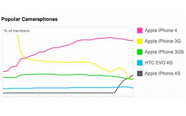 Estatísticas de uso no Flickr (Foto: Divulgação)