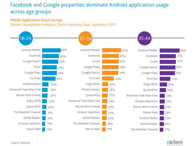 Nível de interesse em apps por faixa etária (Foto: Reprodução/Nielsen)