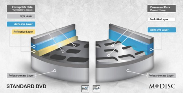 O esquema compara os discos óticos convencionais com o M-Disc (Foto: Reprodução)