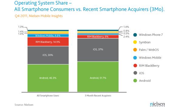 Comparativo das vendas de smartphones (Foto: Reprodução / Nielsen)