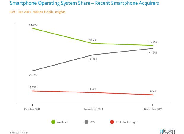 Market share dos smartphones (Foto: Reprodução / Nielsen)
