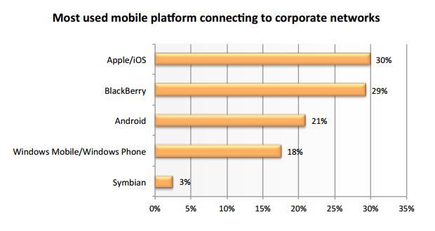 Plataformas móveis mais usadas no mundo corporativo (Foto: Reprodução)