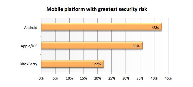 Plataformas móveis com maior risco de segurança (Foto: Reprodução)