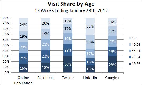 facebook idade