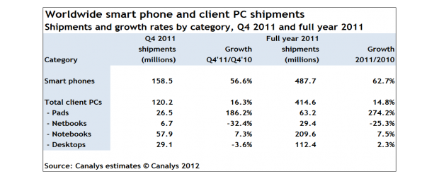 venda_smartphone_vs_pc_2011