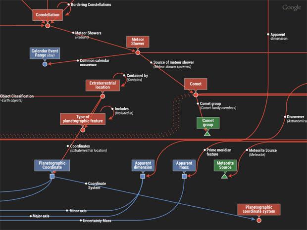 Gráfico de conhecimento (Foto: Reprodução)