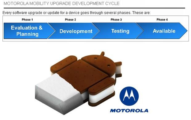 Motorola revela dispositivos que serão atualizados para o Android 4.0 (Foto: Reprodução)