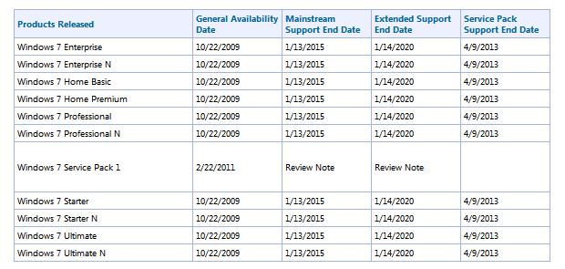 Suporte ao Windows 7 termina em 2020 (Foto: Reprodução)