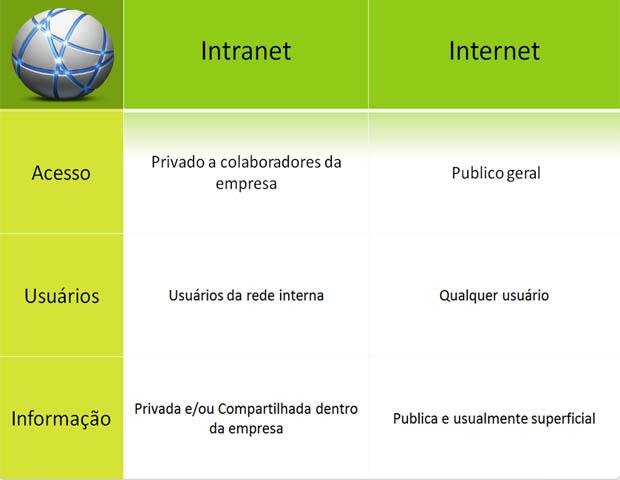 Comparação entre Intranet e Internet (Foto: Divulgação)