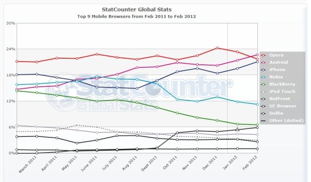 Gráfico da StatCounter mostra a evolução do navegador nativo do Android (Foto: StatCounter)
