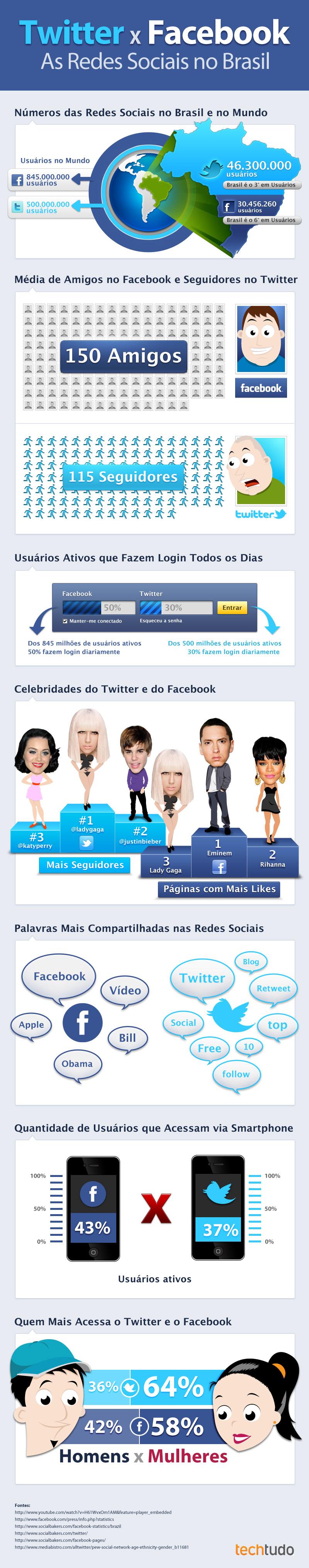 Infográfico Twitter vs Facebook (Foto: Mestre SEO)