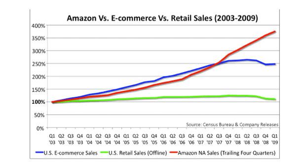 Sucesso da Amazon (Foto: Reprodução)