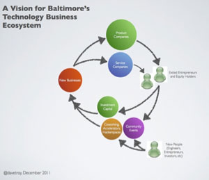 Ecossistema de neg&#243;cios de Baltimore (Foto: Reprodu&#231;&#227;o)