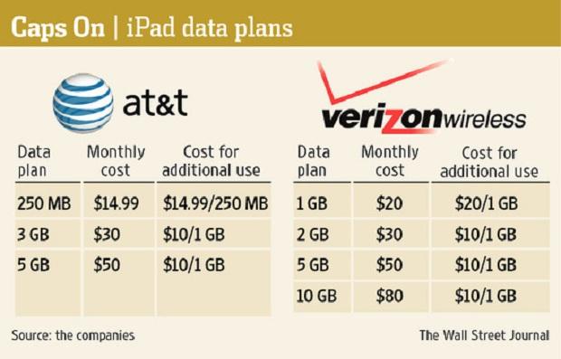 Planos de dados para iPad (Foto: Divulgação)