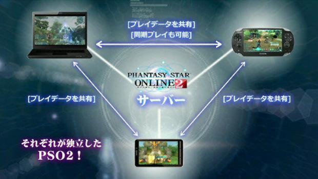 Phantasy Star Online 2 será gratuito para baixar e jogar (Foto: Andriasang)