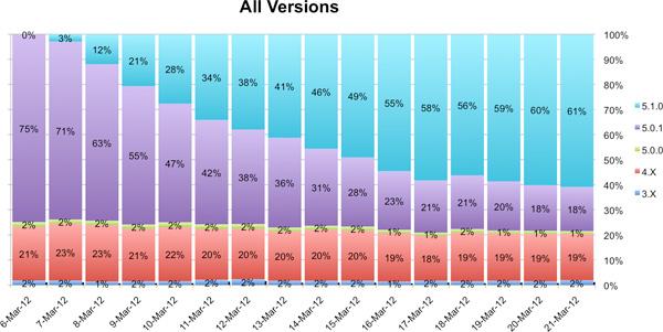 Percentual de usuários com versões mais atualizadas do iOS (Foto: Divulgação)