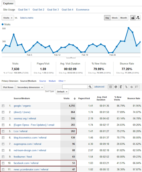 Lista de visitas mostra de onde vem visitantes de sua página (Foto: Reprodução)
